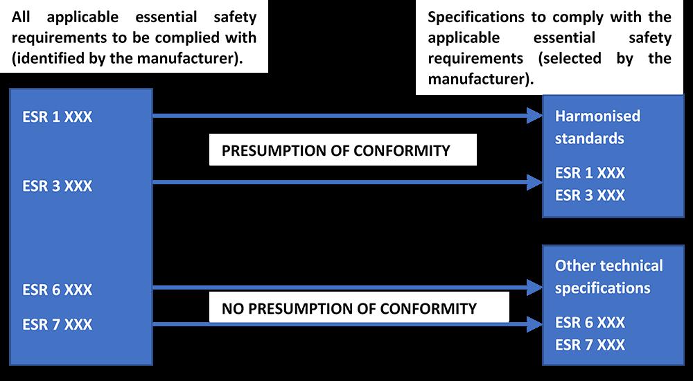 PED Presumption of Conformity